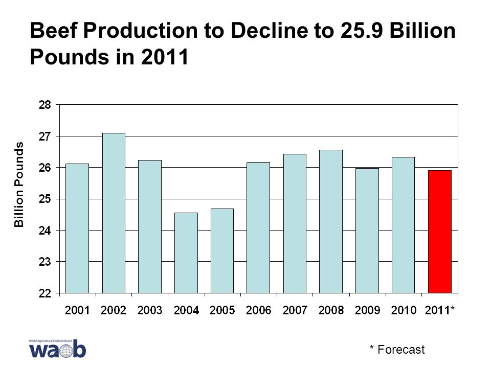 Beef Production to Decline to 25.9 Billion Pounds in 2011 Billion Pounds * Forecast