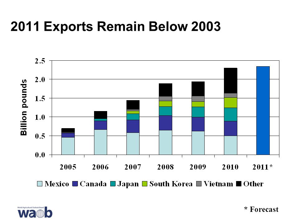 2011 Exports Remain Below 2003 * Forecast