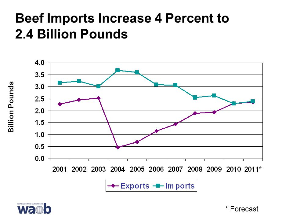 Beef Imports Increase 4 Percent to 2.4 Billion Pounds * Forecast Billion Pounds