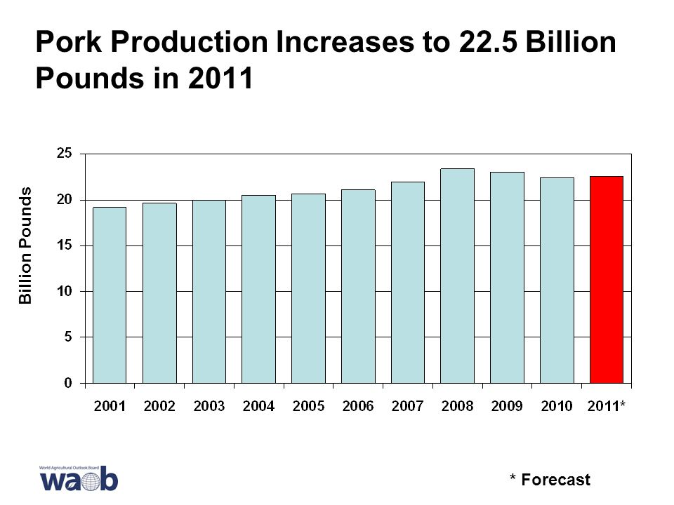 Pork Production Increases to 22.5 Billion Pounds in 2011 * Forecast Billion Pounds
