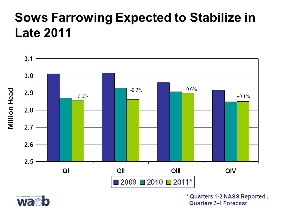 Sows Farrowing Expected to Stabilize in Late 2011 * Quarters 1-2 NASS Reported, Quarters 3-4 Forecast Million Head -0.6% -2.3% -0.6% +0.1%
