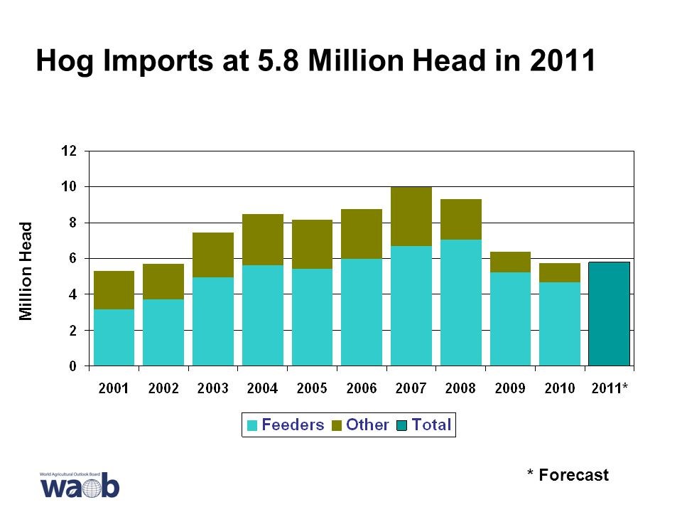 Hog Imports at 5.8 Million Head in 2011 * Forecast Million Head