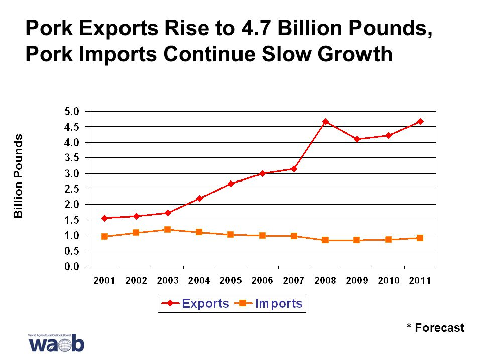 Pork Exports Rise to 4.7 Billion Pounds, Pork Imports Continue Slow Growth * Forecast Billion Pounds