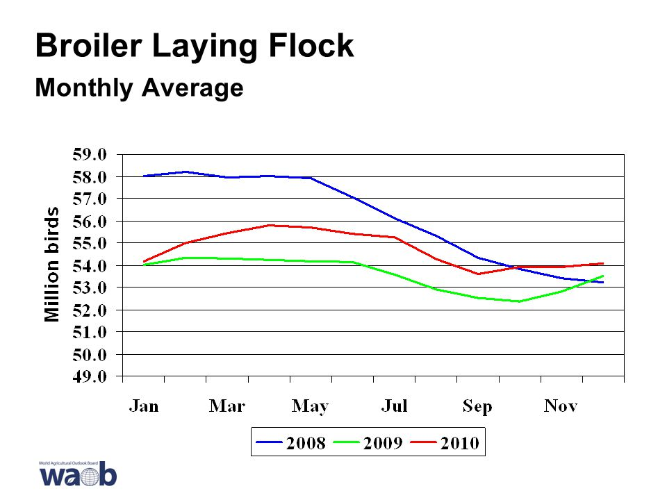 Broiler Laying Flock Monthly Average