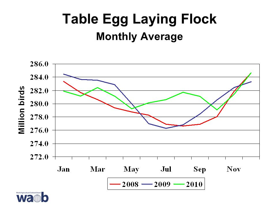 Table Egg Laying Flock Monthly Average