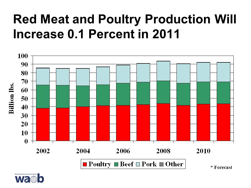 Red Meat and Poultry Production Will Increase 0.1 Percent in 2011 * Forecast