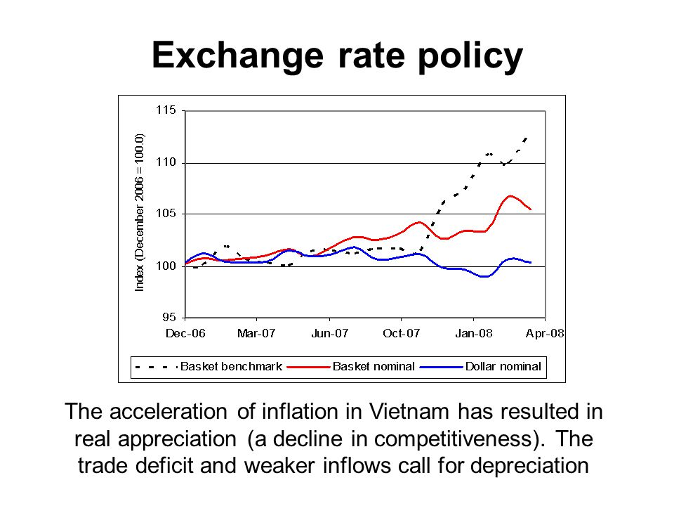 Exchange rate policy Nominal and real exchange rates The acceleration of inflation in Vietnam has resulted in real appreciation (a decline in competitiveness).