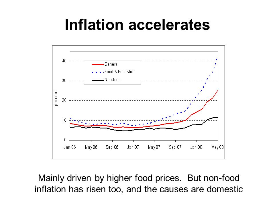 Inflation accelerates Vietnam consumer price index Mainly driven by higher food prices.