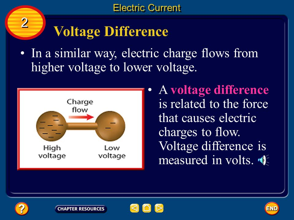 Voltage Difference In some ways, the electric force that causes charges to flow is similar to the force acting on the water in a pipe.