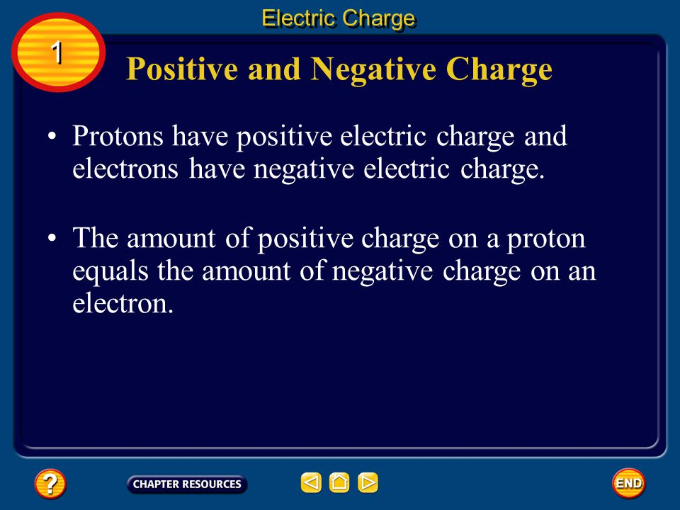 Atoms contain particles called protons, neutrons, and electrons.