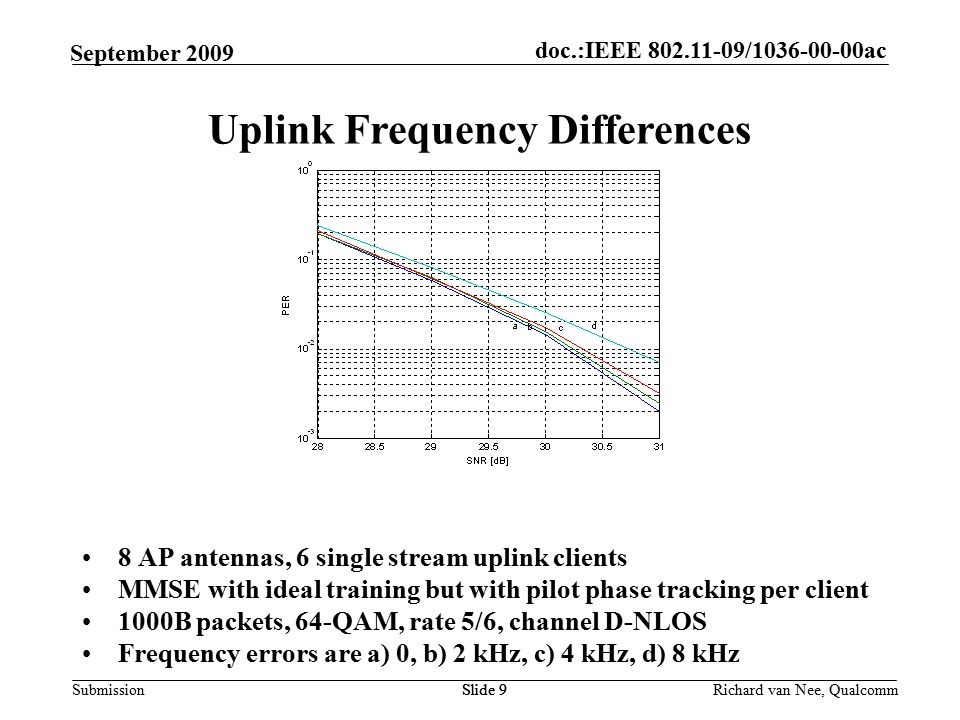 doc.:IEEE / ac Submission Richard van Nee, Qualcomm September AP antennas, 6 single stream uplink clients MMSE with ideal training but with pilot phase tracking per client 1000B packets, 64-QAM, rate 5/6, channel D-NLOS Frequency errors are a) 0, b) 2 kHz, c) 4 kHz, d) 8 kHz Slide 9 Uplink Frequency Differences Slide 9