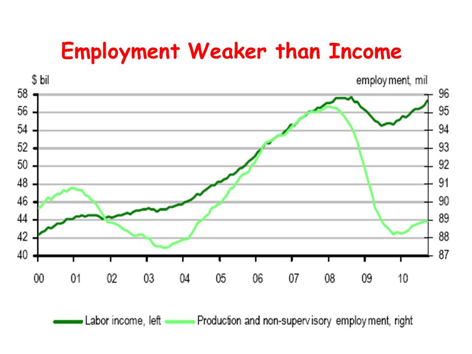 Employment Weaker than Income