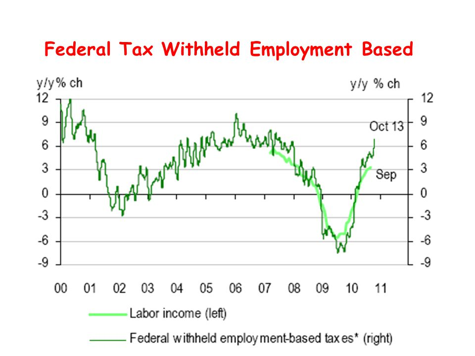 Federal Tax Withheld Employment Based