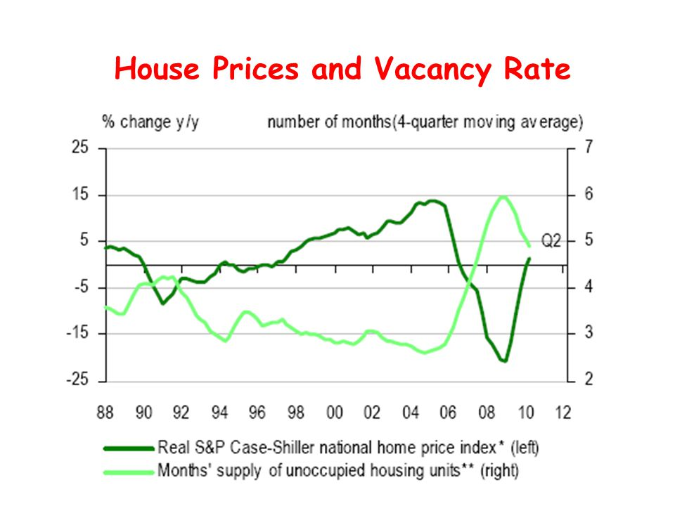 House Prices and Vacancy Rate