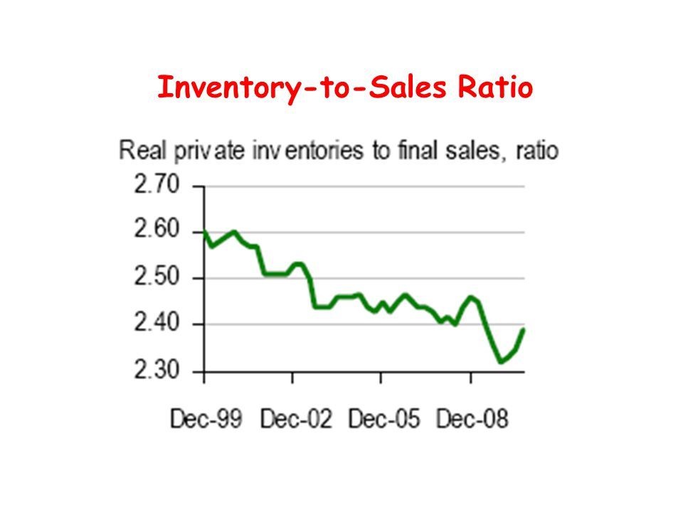 Inventory-to-Sales Ratio