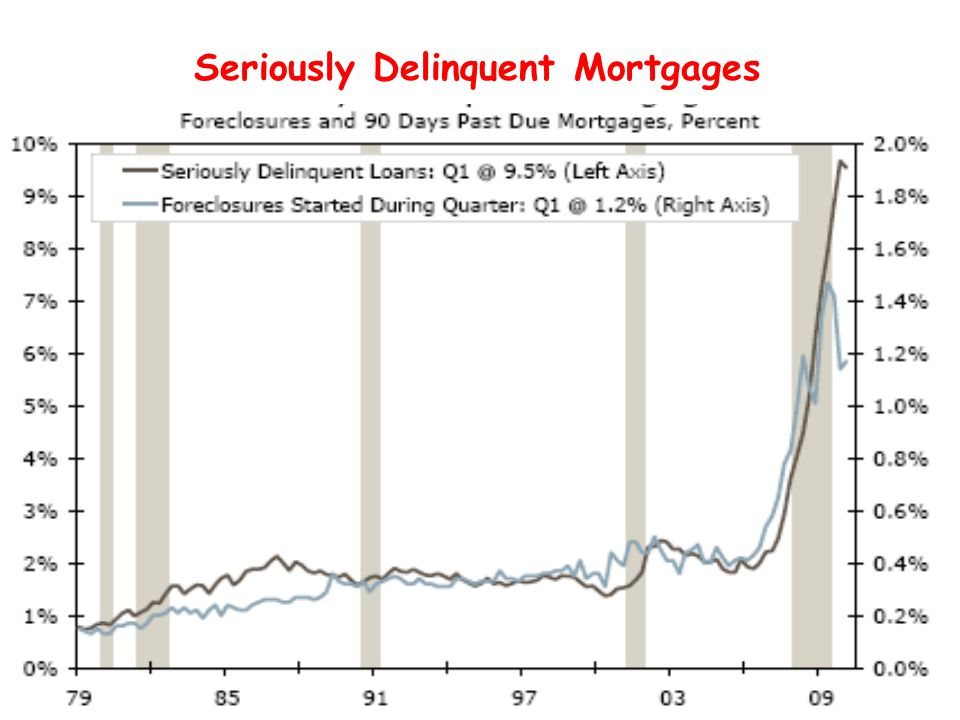 Seriously Delinquent Mortgages