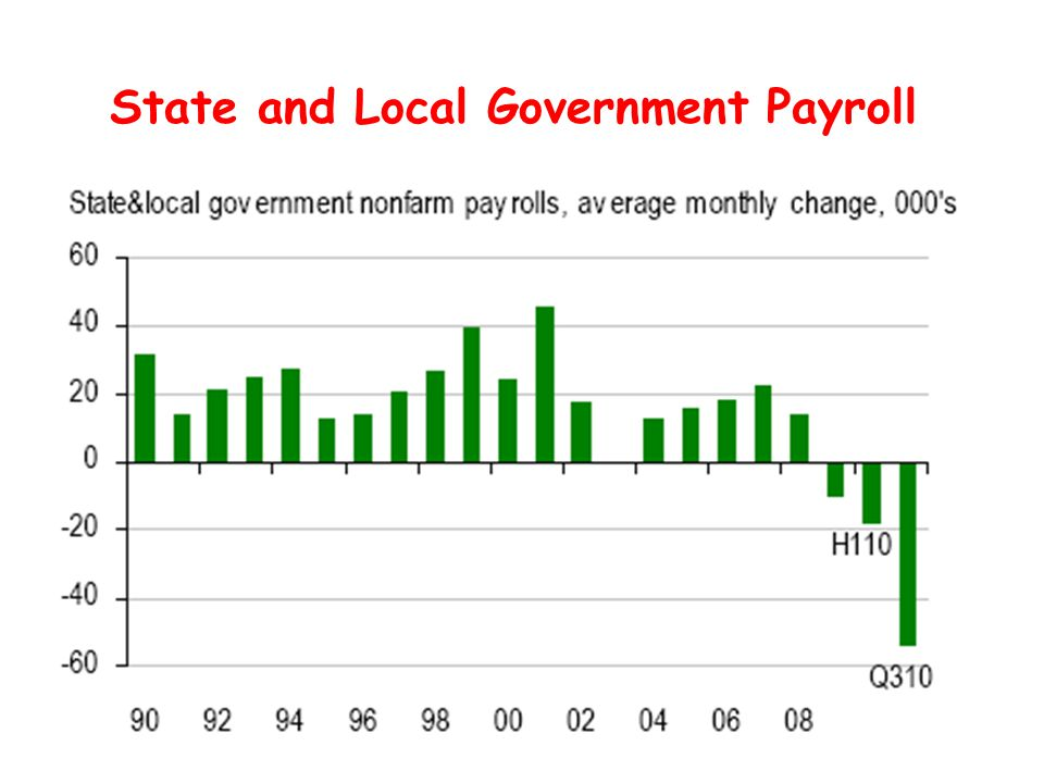 State and Local Government Payroll