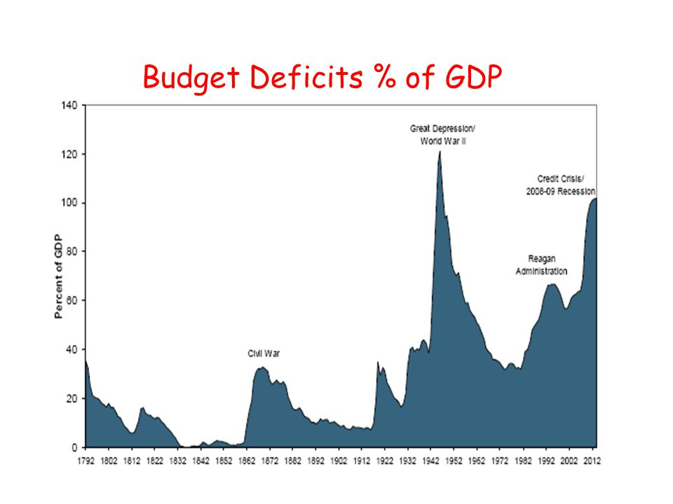 Budget Deficits % of GDP