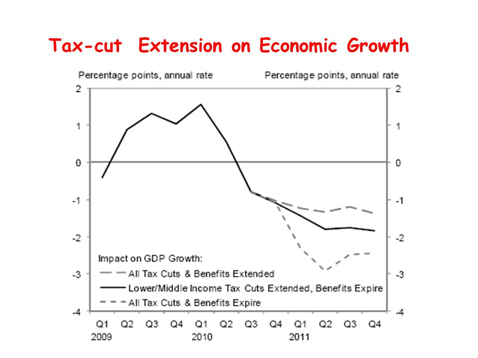 Tax-cut Extension on Economic Growth
