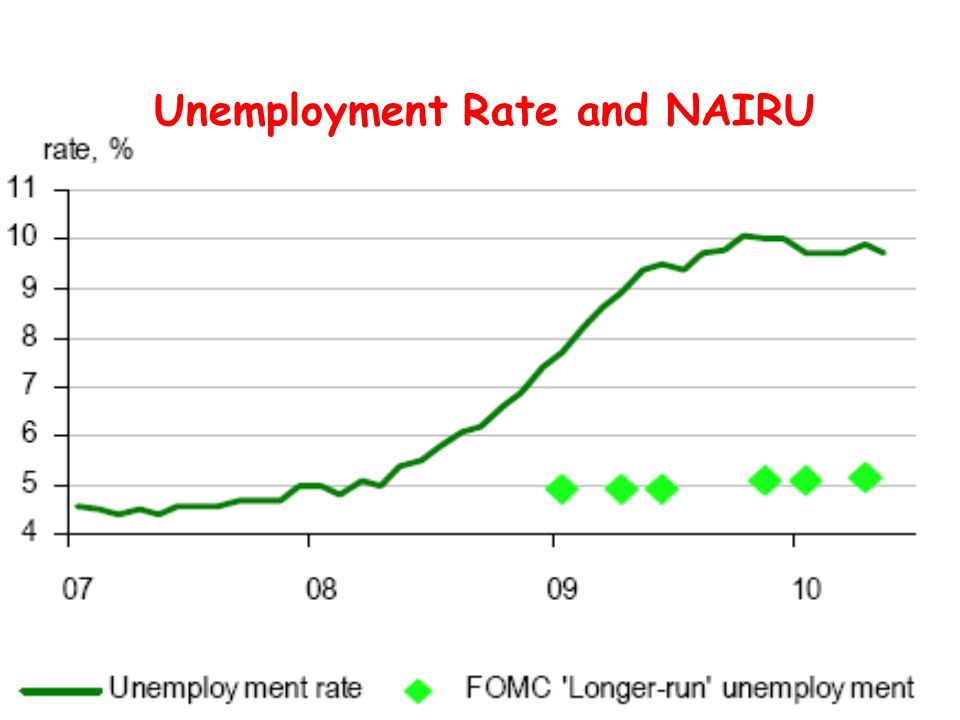 Unemployment Rate and NAIRU