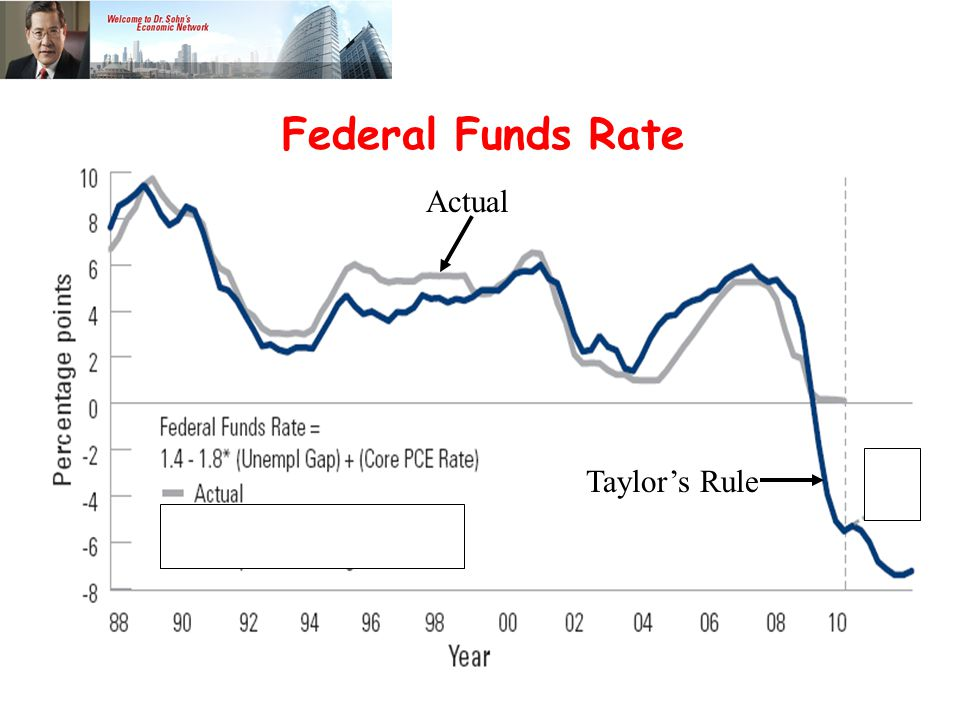 Taylor's Rule Actual Federal Funds Rate