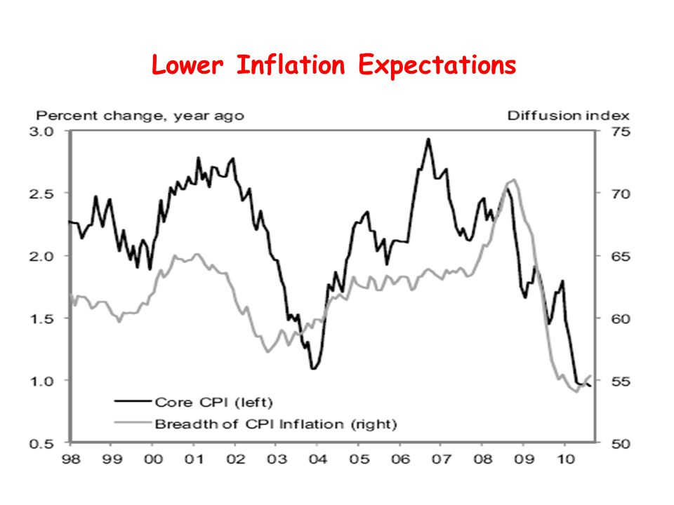 Lower Inflation Expectations