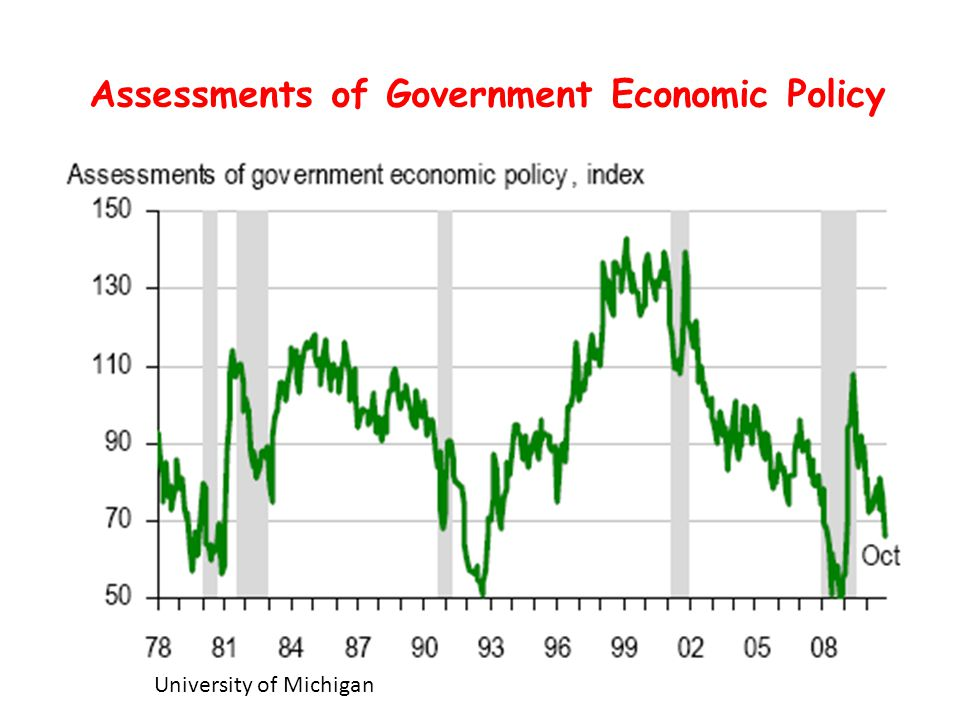 Assessments of Government Economic Policy University of Michigan