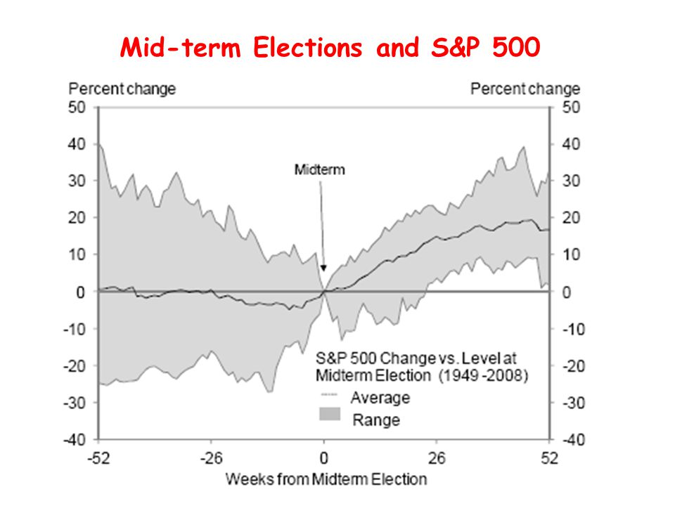 Mid-term Elections and S&P 500