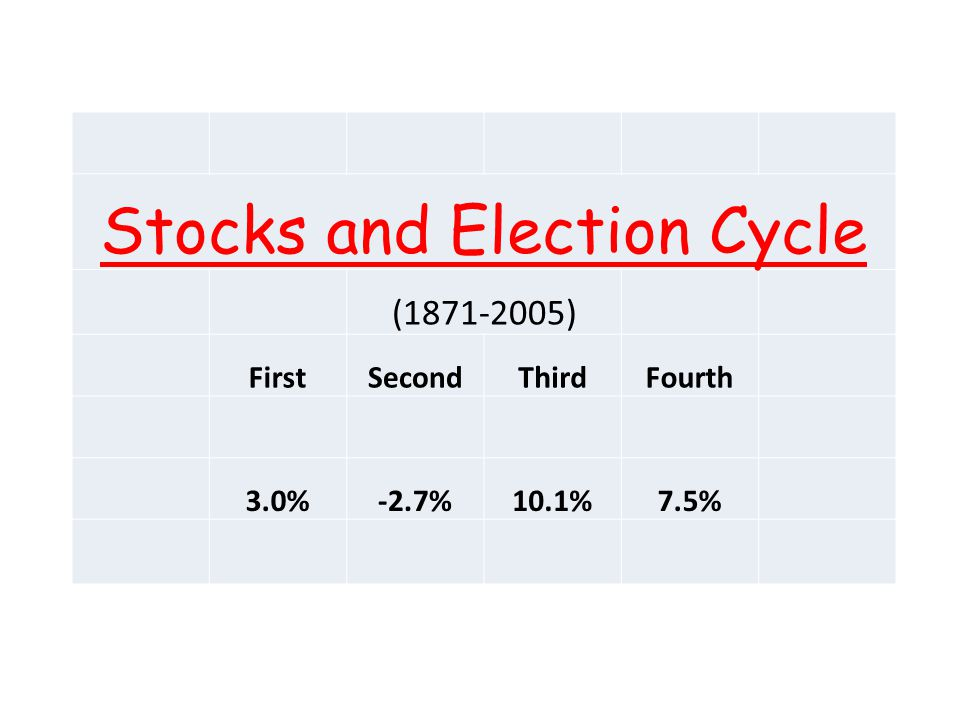 Stocks and Election Cycle ( ) FirstSecondThirdFourth 3.0%-2.7%10.1%7.5%
