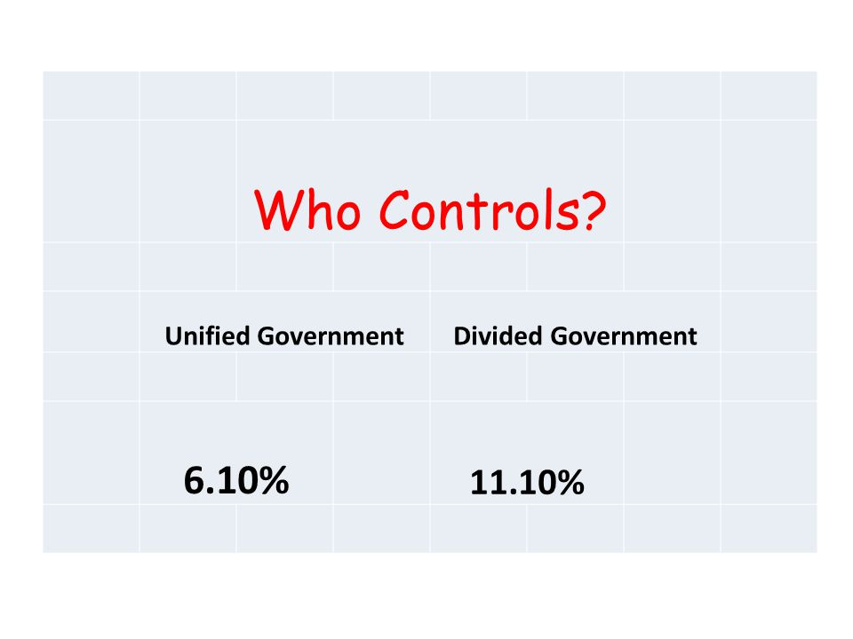 Who Controls Unified GovernmentDivided Government 6.10% 11.10%