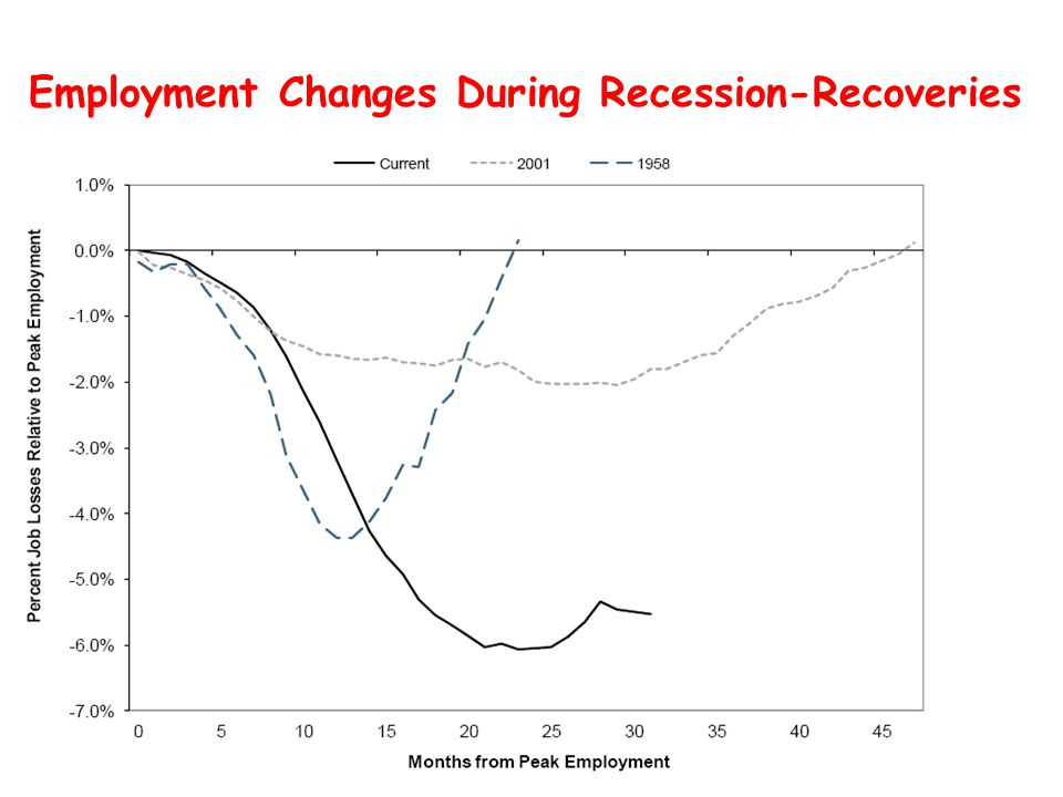 Employment Changes During Recession-Recoveries