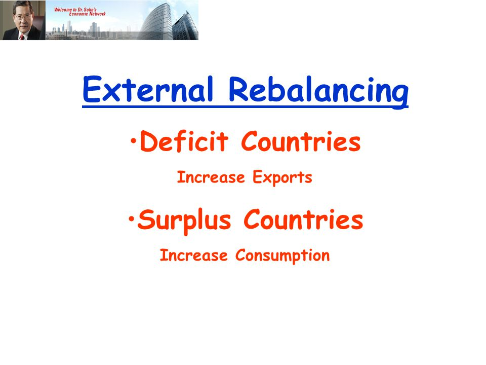 External Rebalancing Deficit Countries Increase Exports Surplus Countries Increase Consumption