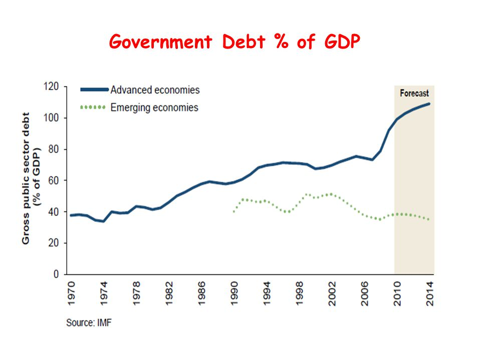 Government Debt % of GDP