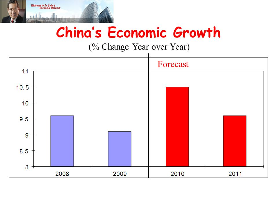 China's Economic Growth (% Change Year over Year) Forecast