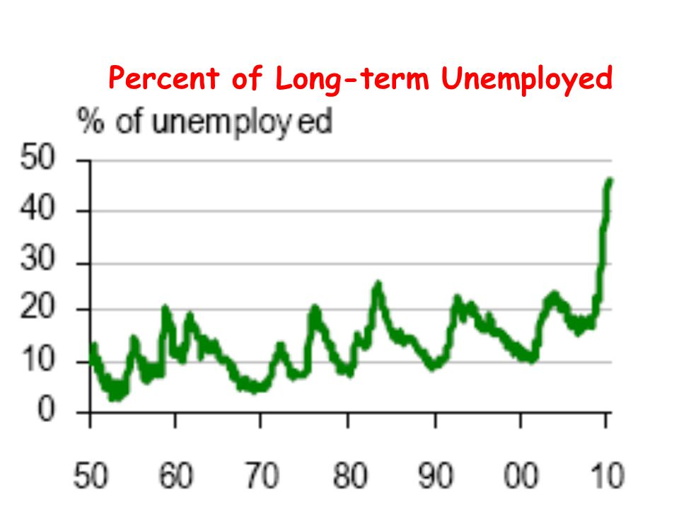 Percent of Long-term Unemployed
