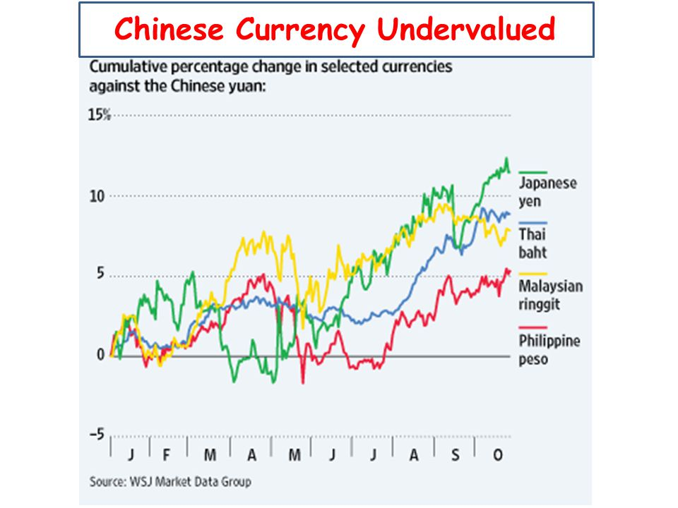 Chinese Chinese Currency Undervalued