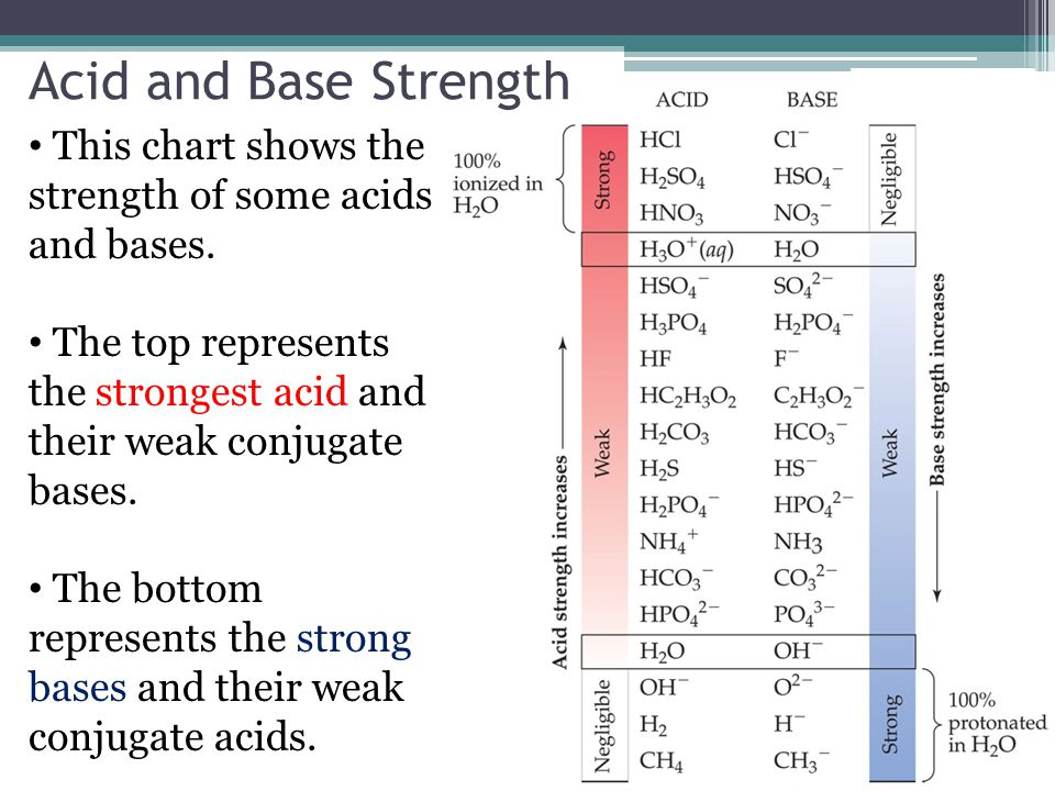 7 Acid And Base Strength This Chart