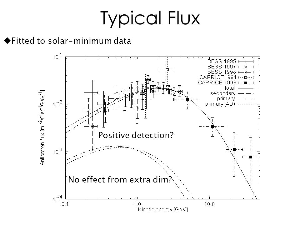 Typical Flux No effect from extra dim Positive detection  Fitted to solar-minimum data