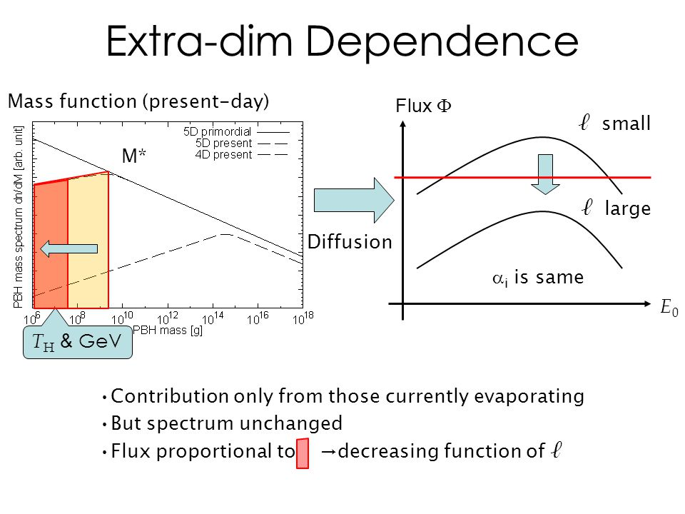 Extra-dim Dependence E0E0 Flux  Contribution only from those currently evaporating But spectrum unchanged Flux proportional to →decreasing function of ℓ ℓ small ℓ large T H & GeV Diffusion Mass function (present-day) M*  i is same
