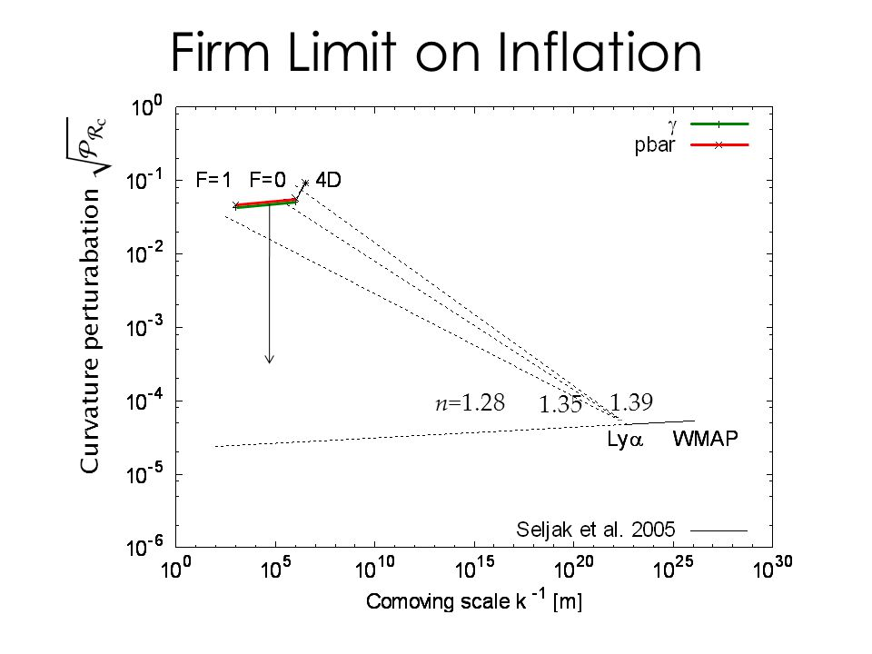 Firm Limit on Inflation Curvature perturabation n=