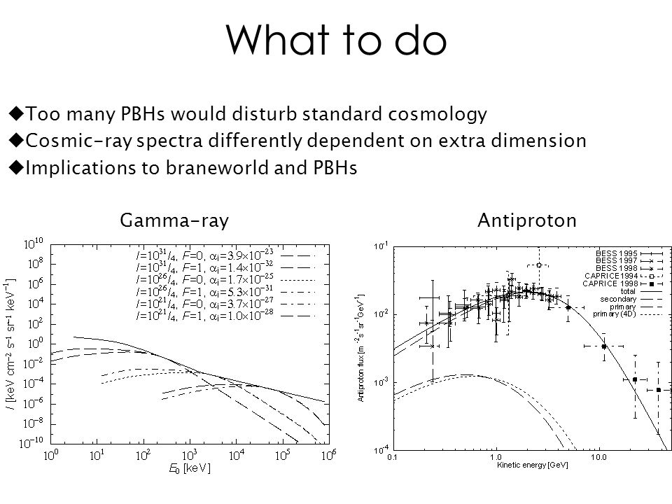What to do Gamma-ray  Too many PBHs would disturb standard cosmology  Cosmic-ray spectra differently dependent on extra dimension  Implications to braneworld and PBHs Antiproton