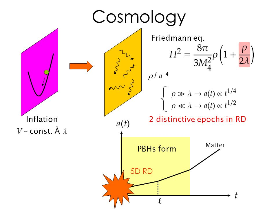Cosmology Inflation t a(t)a(t) ℓ 5D RD Matter 2 distinctive epochs in RD  / a -4 V ~ const.