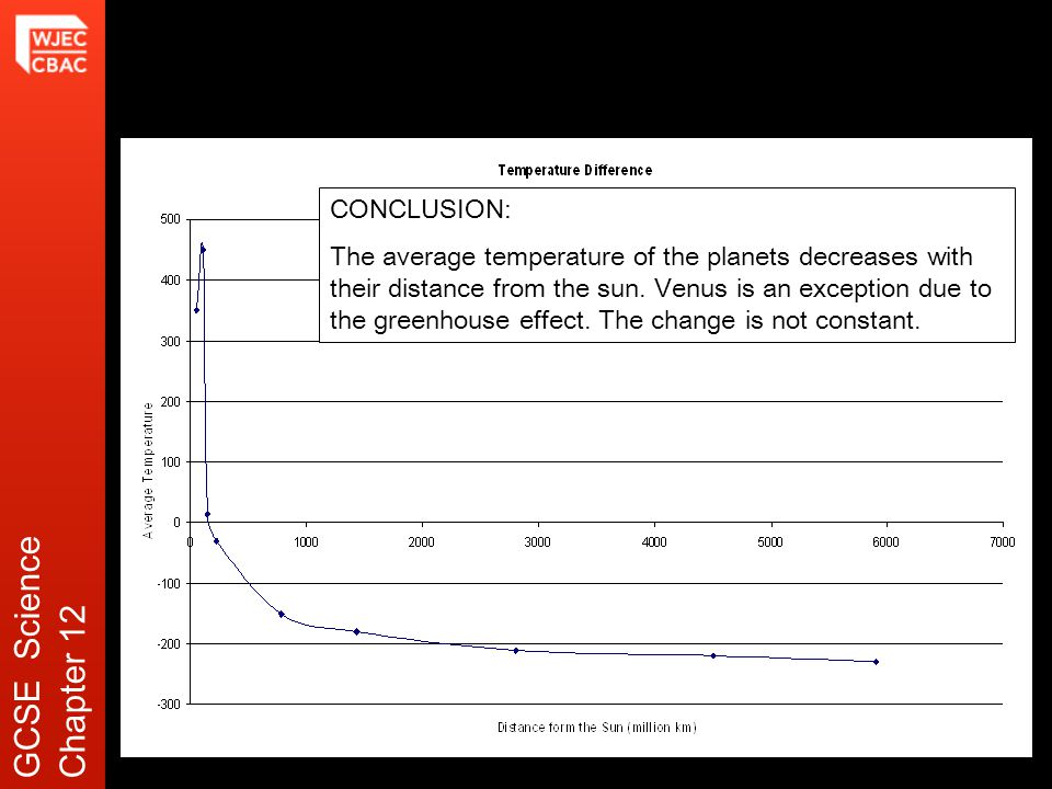 CONCLUSION: The average temperature of the planets decreases with their distance from the sun.