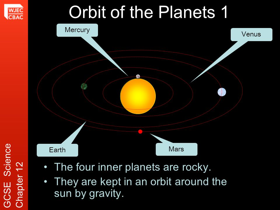 Orbit of the Planets 1 The four inner planets are rocky.