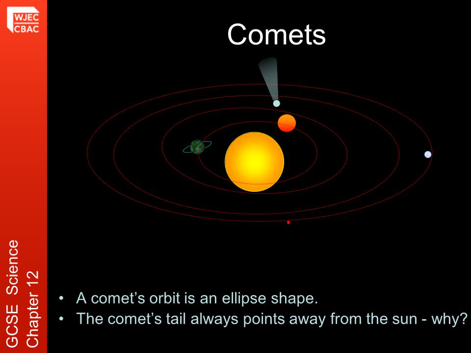 Comets A comet's orbit is an ellipse shape. The comet's tail always points away from the sun - why.
