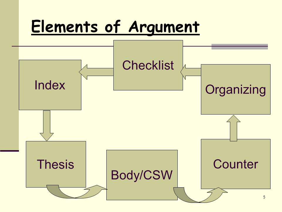 Argumentive Writing5 Elements of Argument Index Thesis Body/CSW Counter Organizing Checklist