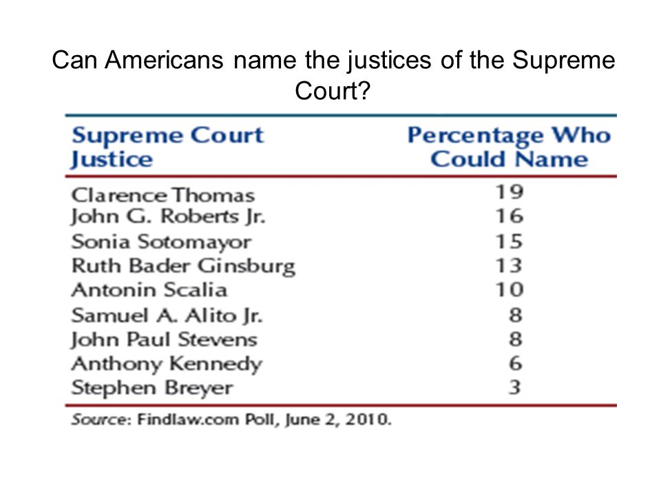 Can Americans name the justices of the Supreme Court
