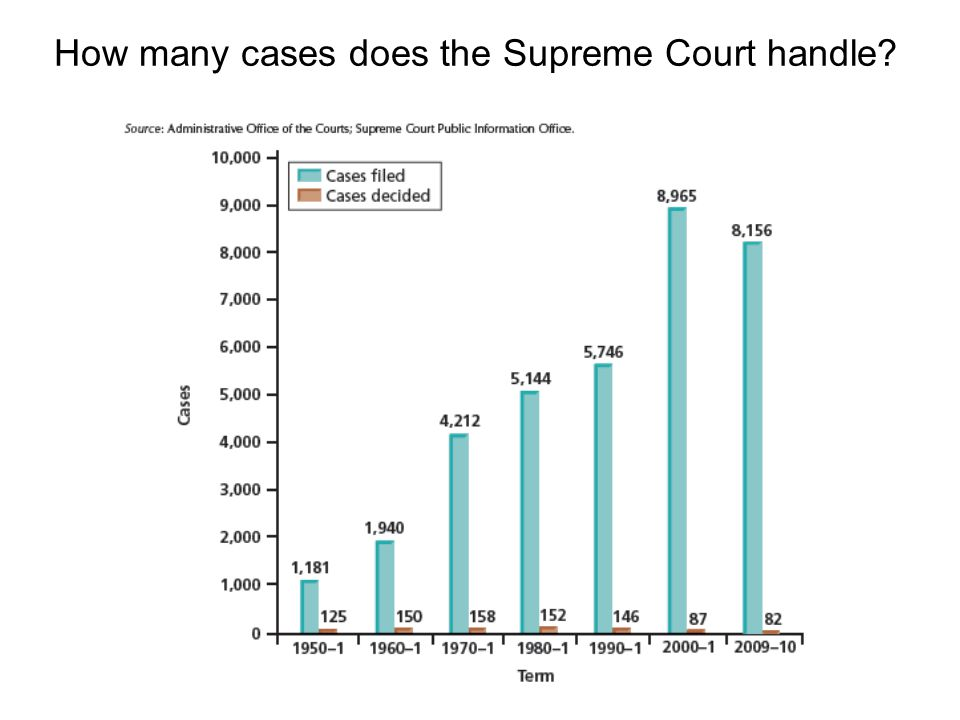 How many cases does the Supreme Court handle