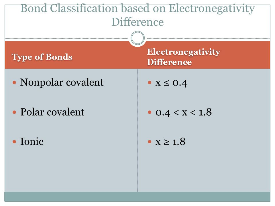 Type of Bonds Electronegativity Difference Nonpolar covalent Polar covalent Ionic x ≤ < x < 1.8 x ≥ 1.8 Bond Classification based on Electronegativity Difference