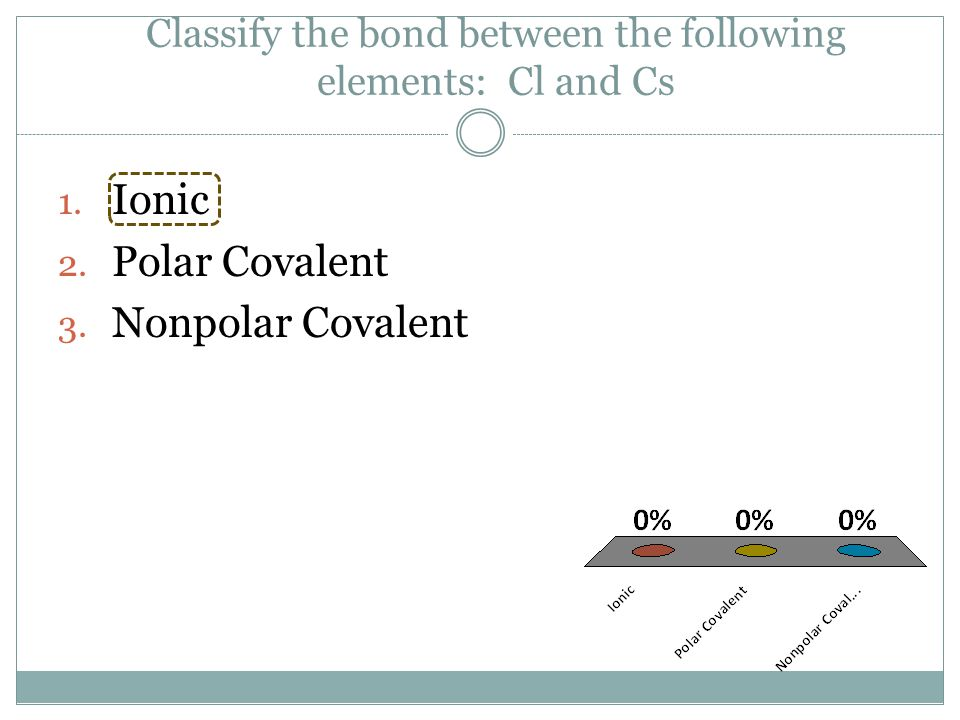 Classify the bond between the following elements: Cl and Cs 1.